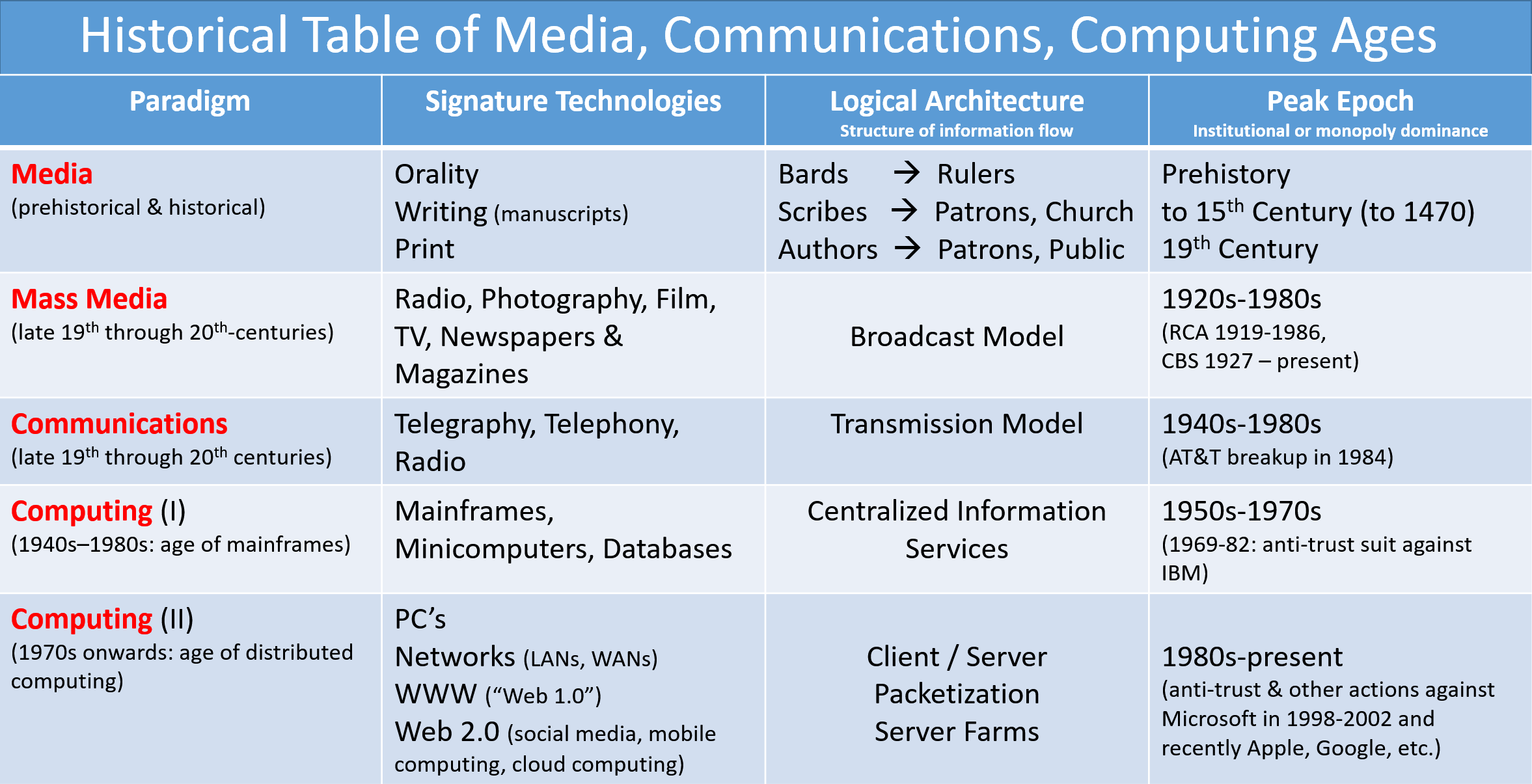 Historical Table of Media, Communication, & Computing Ages